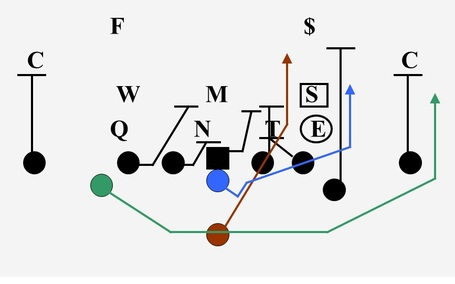how to run the veer offense
