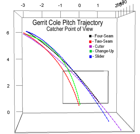 Gerrit_cole_pitch_trajectory_catcher_medium