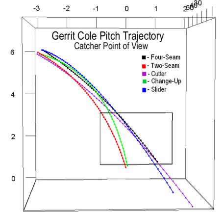 Gerrit_cole_pitch_trajectory_catcher_medium