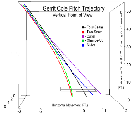 Gerrit_cole_pitch_trajectory_vertical_medium