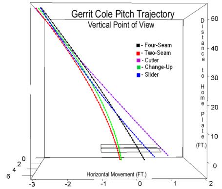 Gerrit_cole_pitch_trajectory_vertical_medium