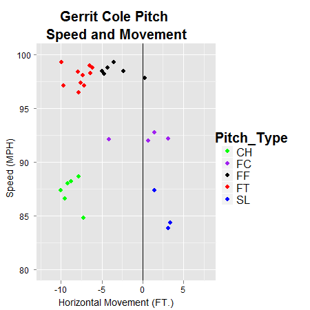 Gerrit_cole_pitch_movement_medium