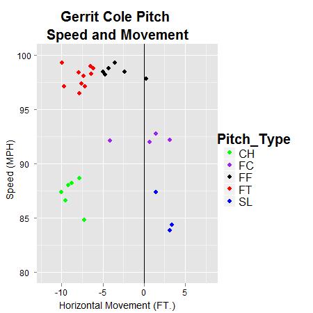 Gerrit_cole_pitch_movement_medium
