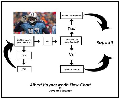 Albert-haynesworth-flowchart_medium