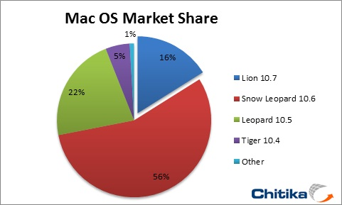 Chitika_mac_os_market_share