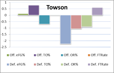 Towson_four_factors_medium