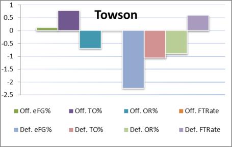 Towson_four_factors_medium