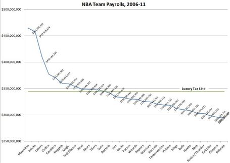 Nba_salaries_2006-11_medium