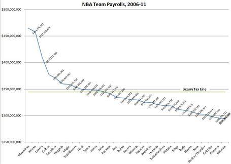 Nba_salaries_2006-11_medium