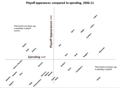 Playoffs_and_spending_medium