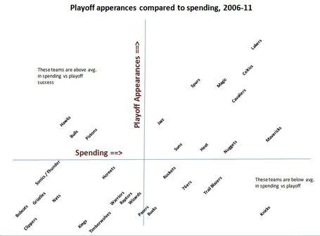 Playoffs_and_spending_medium