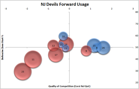 Nj_devils_fwds_usage_11-17-11_medium
