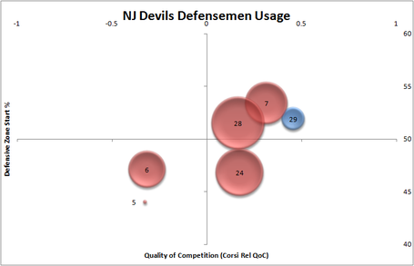Nj_devils_dmen_usage_11-17-11_medium