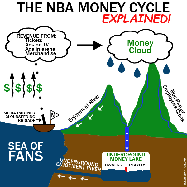 Nba_money_cycle_medium
