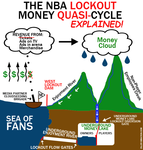 Nba-lockout-money-quasicycle_medium