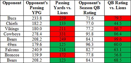 Lions_pass_defense_medium