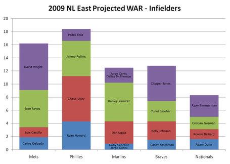 2009_war_infielders_medium