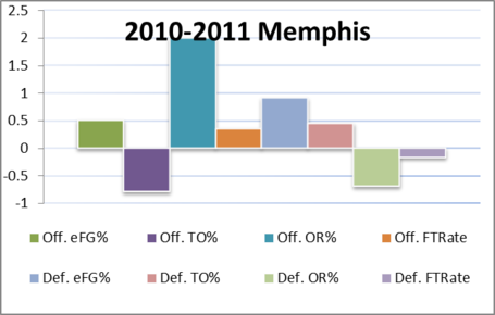 2010-2011_memphis_medium