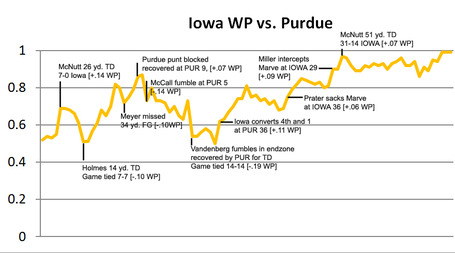 Wpchartpurdue_medium