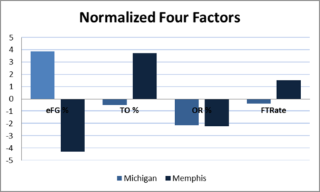 Memphis_four_factors_medium
