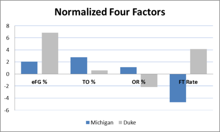 Normalized_four_factors_duke_medium