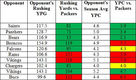 Packers_run_defense_medium
