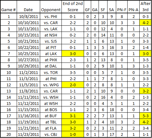Devils_3rd_periods_11-24-2011