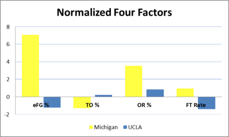 Normalized_four_factors_ucla_medium