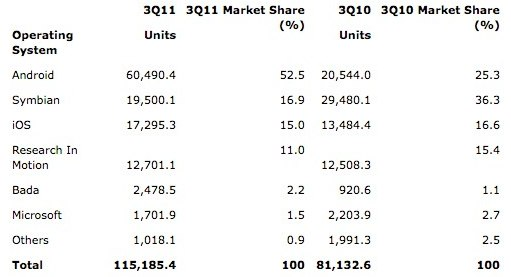 Gartner_s_q3_2011_smartphone_figures__samsung_on_top_globally__android_tops_50_percent_share