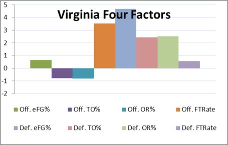 Virginia_four_factors_medium