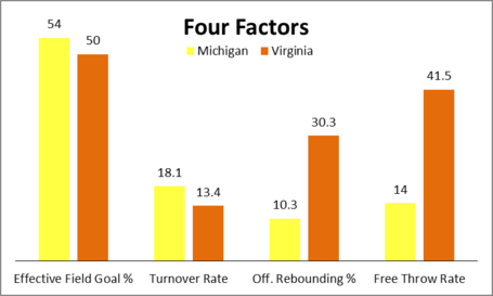 Four_factors_virginia_medium