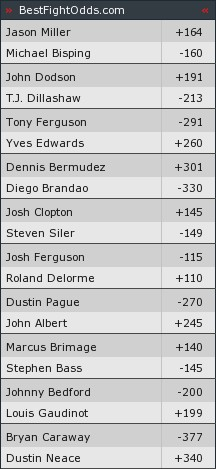 Tuf14odds_medium