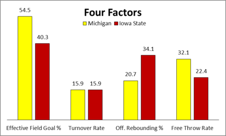 Iowa_state_four_factors_medium