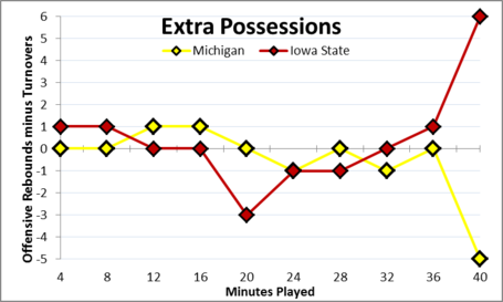 Iowa_state_possession_chart_medium