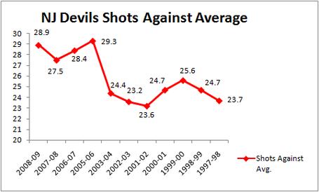 Shots_against_average_chart_medium