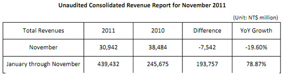 Htc-revenue-nov11