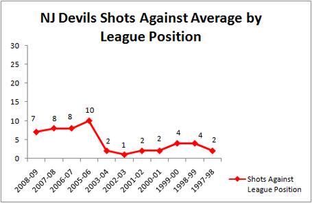 Shots_against_league_position_medium