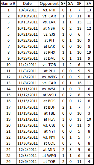 Devils_1st_periods_12-7-2011