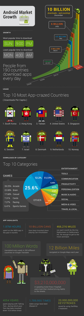 Android-market-infographic