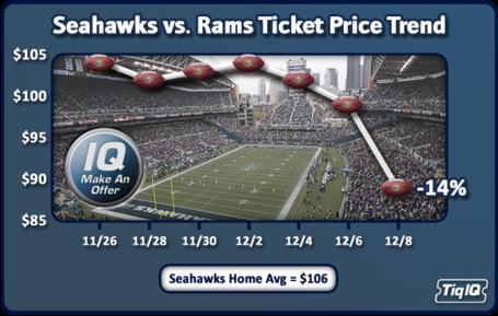 seahawks vs vikings tickets sharp money picks