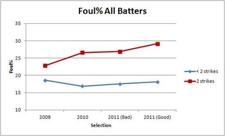 Foul__all_batters_medium