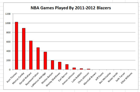 Blazers-games-played_medium