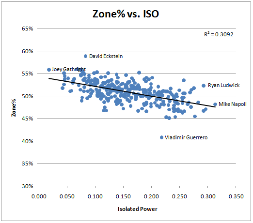 Iso scatter plots beyond the box score zonevsisomedium on this scatter plot ccuart Images