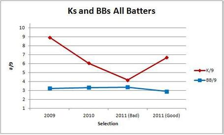 Ks_and_bbs_all_batters_medium