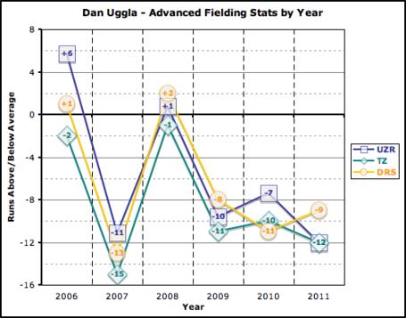 Uggla_adv_def_metrics_2006-2011_medium
