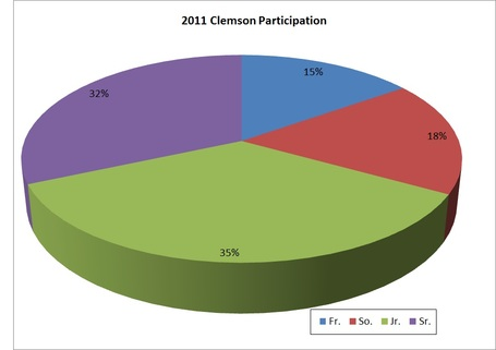 Clemson_participation_2011_12_19_medium