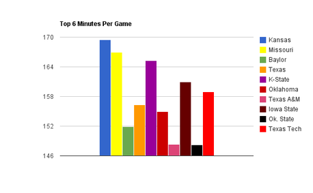 Minutes_per_game_medium
