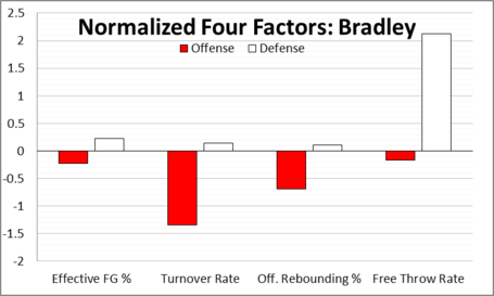 Bradley_normalized_four_factors_medium