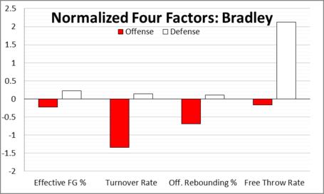 Bradley_normalized_four_factors_medium