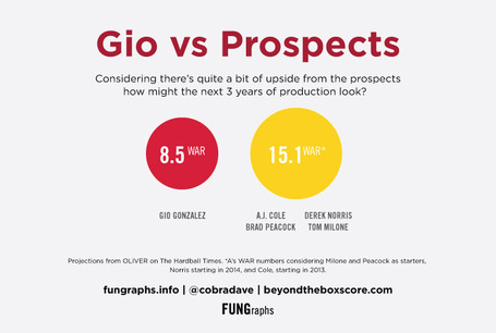 Gio-vs-prospects_medium